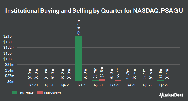 Institutional Ownership by Quarter for Property Solutions Acquisition Corp. II (NASDAQ:PSAGU)