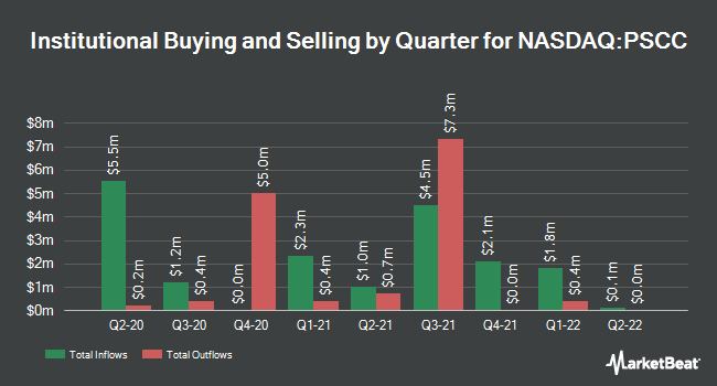 Institutional Ownership by Quarter for Invesco S&P SmallCap Consumer Staples ETF (NASDAQ:PSCC)