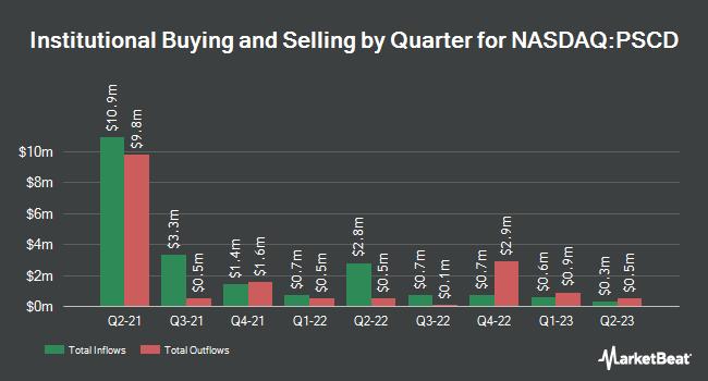 Institutional Ownership by Quarter for Invesco S&P SmallCap Consumer Discretionary ETF (NASDAQ:PSCD)
