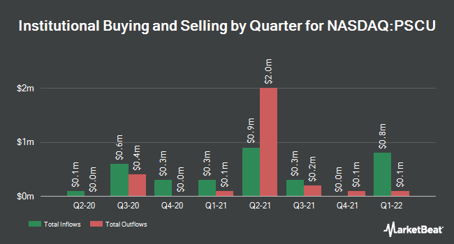 Institutional Ownership by Quarter for Invesco S&P SmallCap Utilities ETF (NASDAQ:PSCU)