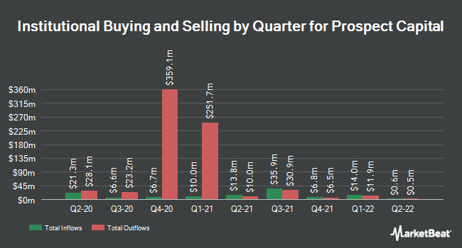 Institutional Ownership by Quarter for Prospect Capital Corporation (NASDAQ:PSEC)