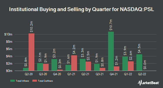 Institutional Ownership by Quarter for Invesco DWA Consumer Staples Momentum ETF (NASDAQ:PSL)