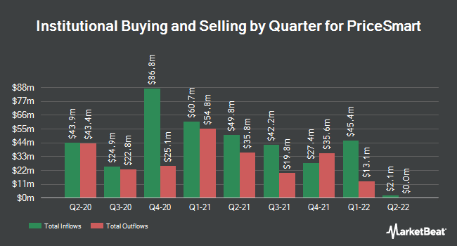 Institutional Ownership by Quarter for PriceSmart (NASDAQ:PSMT)