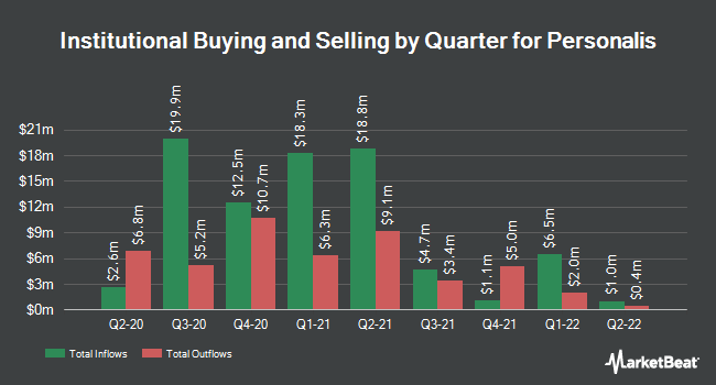 Institutional Ownership by Quarter for Personalis (NASDAQ:PSNL)