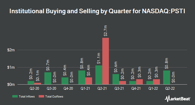 Institutional Ownership by Quarter for Pluristem Therapeutics (NASDAQ:PSTI)