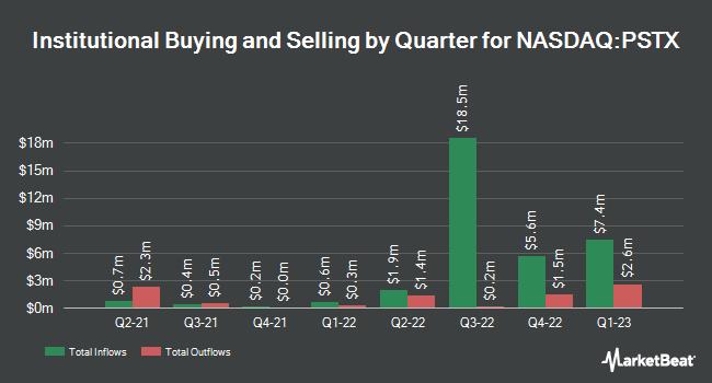 Institutional Ownership by Quarter for Poseida Therapeutics (NASDAQ:PSTX)
