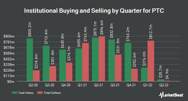 Institutional Ownership by Quarter for PTC (NASDAQ:PTC)
