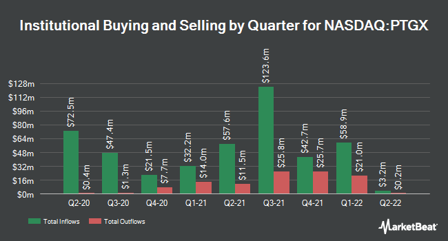 Institutional Ownership by Quarter for Protagonist Therapeutics (NASDAQ:PTGX)