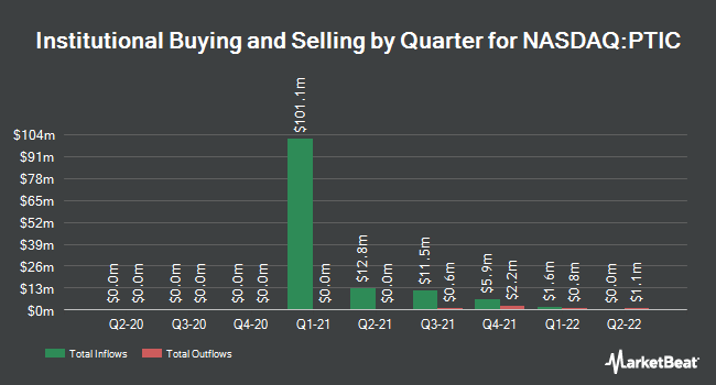 Institutional Ownership by Quarter for PropTech Investment Co. II (NASDAQ:PTIC)