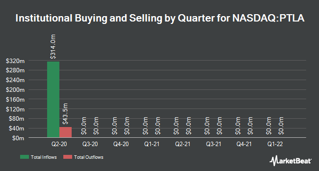 Institutional Ownership by Quarter for Portola Pharmaceuticals (NASDAQ:PTLA)