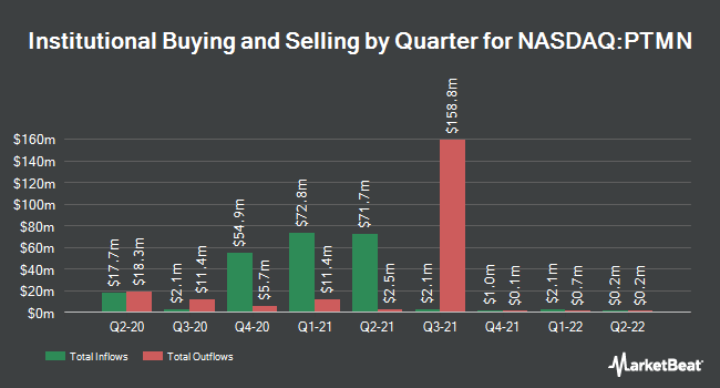 Institutional Ownership by Quarter for Portman Ridge Finance (NASDAQ:PTMN)