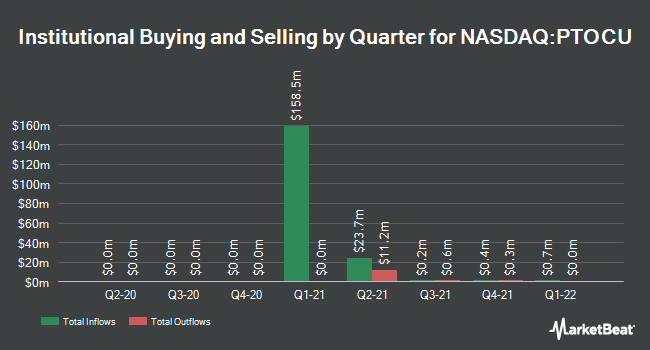 Institutional Ownership by Quarter for Pine Technology Acquisition (NASDAQ:PTOCU)