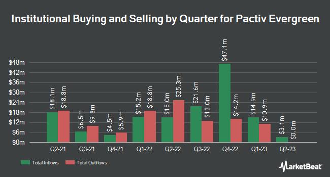 Institutional Ownership by Quarter for Pactiv Evergreen (NASDAQ:PTVE)