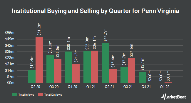 Insider Trading History for Penn Virginia (NASDAQ:PVAC)