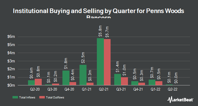 Institutional Ownership by Quarter for Penns Woods Bancorp (NASDAQ:PWOD)