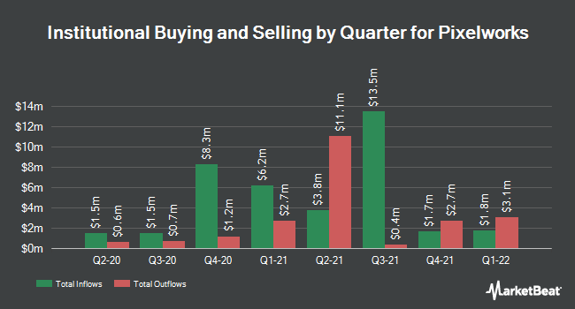 Institutional Ownership by Quarter for Pixelworks (NASDAQ:PXLW)