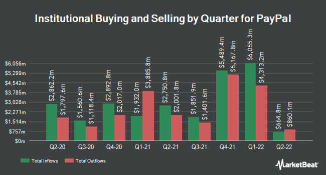 institutional ownership by quarter for paypal nasdaqpypl