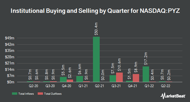 Institutional Ownership by Quarter for Invesco DWA Basic Materials Momentum ETF (NASDAQ:PYZ)