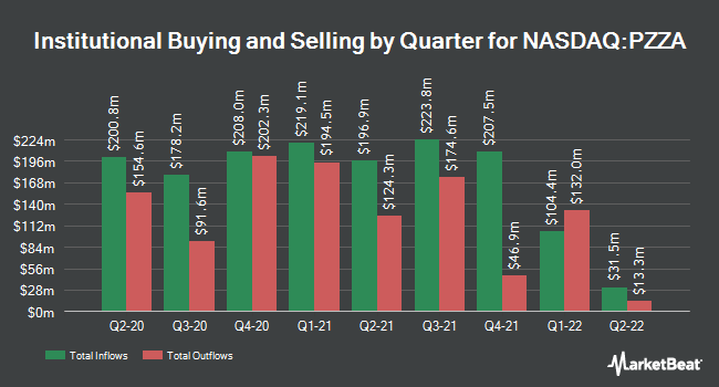 Institutional Ownership by Quarter for Papa John`s International (NASDAQ:PZZA)
