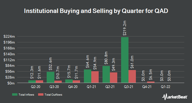 Institutional Ownership by Quarter for QAD (NASDAQ:QADA)