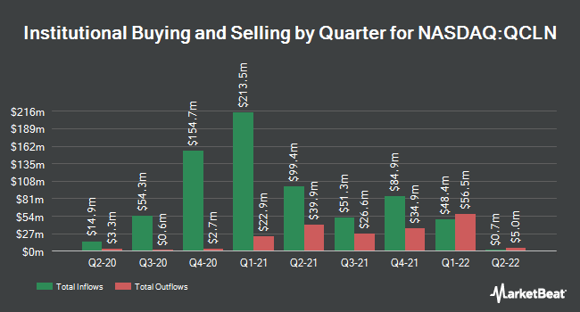 Institutional Ownership by Quarter for 1ST TR EXCHANGE/NASDAQ CLEAN EDGE G (NASDAQ:QCLN)