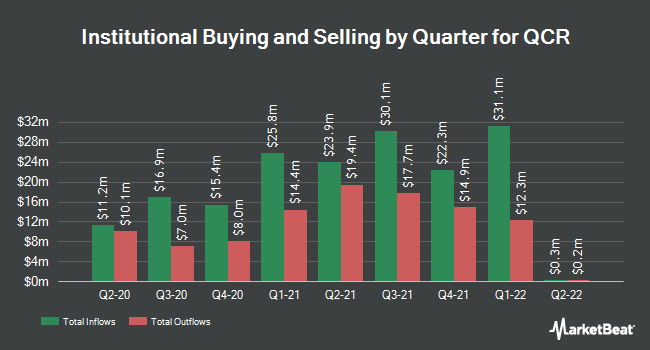 Institutional Ownership by Quarter for QCR Holdings (NASDAQ:QCRH)