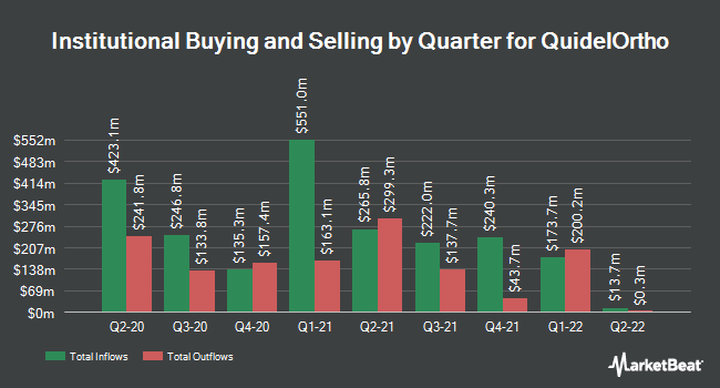 Institutional Ownership by Quarter for Quidel (NASDAQ:QDEL)