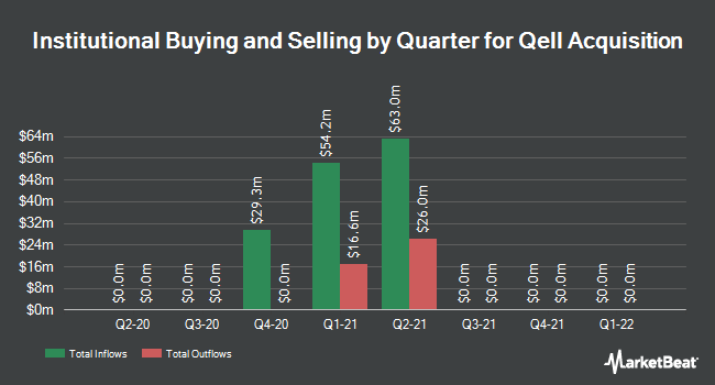 Institutional Ownership by Quarter for Qell Acquisition (NASDAQ:QELL)
