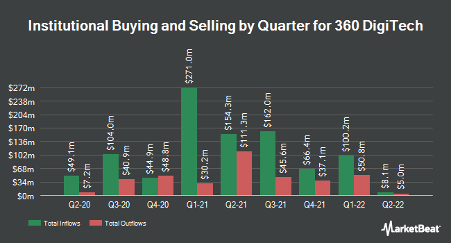 Institutional Ownership by Quarter for 360 Finance (NASDAQ:QFIN)
