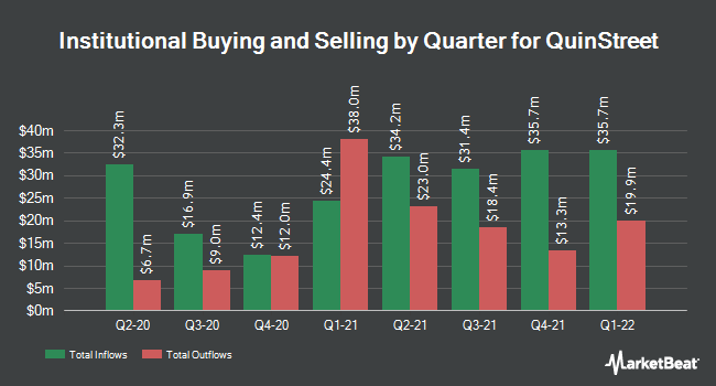 Institutional Ownership by Quarter for QuinStreet (NASDAQ:QNST)
