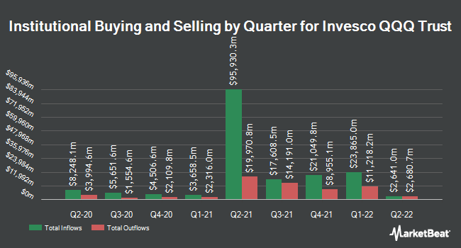 Institutional Ownership by Quarter for Invesco QQQ Trust (NASDAQ:QQQ)