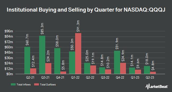 Institutional Ownership by Quarter for Invesco NASDAQ Next Gen 100 ETF (NASDAQ:QQQJ)
