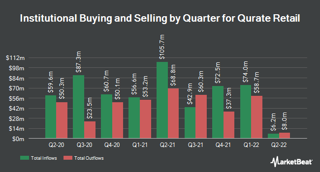 Institutional Ownership by Quarter for Qurate Retail Inc Series A (NASDAQ:QRTEA)