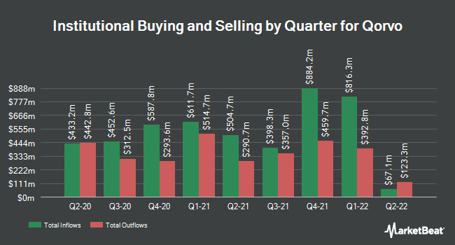 Institutional Ownership by Quarter for Qorvo (NASDAQ:QRVO)