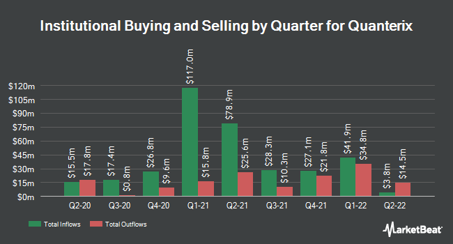 Institutional Ownership by Quarter for Quanterix (NASDAQ:QTRX)