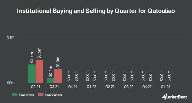 Institutional Ownership by Quarter for Qutoutiao (NASDAQ:QTT)