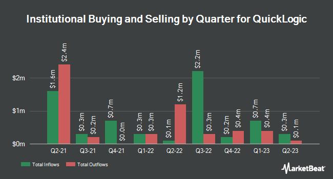 Institutional Ownership by Quarter for QuickLogic Corporation (NASDAQ:QUIK)
