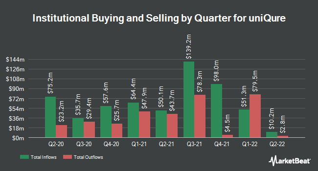 Institutional Ownership by Quarter for Uniqure (NASDAQ:QURE)