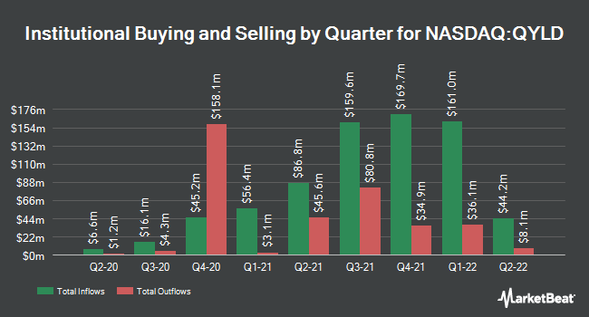 Institutional Ownership by Quarter for Global X Nasdaq 100 Covered Call ETF (NASDAQ:QYLD)