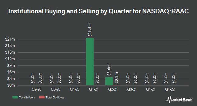 Institutional Ownership by Quarter for Revolution Acceleration Acquisition (NASDAQ:RAAC)