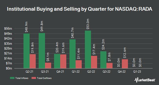 Institutional Ownership by Quarter for RADA Electronic Industries (NASDAQ:RADA)