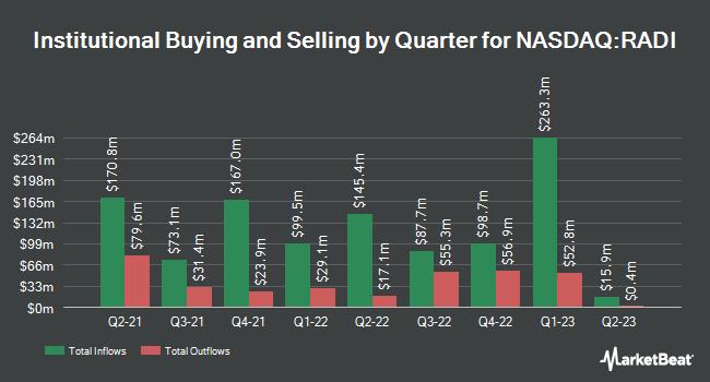 Institutional Ownership by Quarter for Radius Global Infrastructure (NASDAQ:RADI)