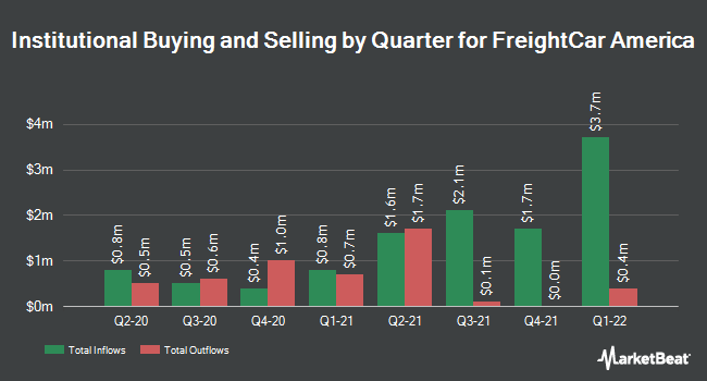 Institutional Ownership by Quarter for Freightcar America (NASDAQ:RAIL)