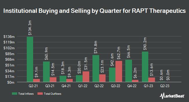 Institutional Ownership by Quarter for RAPT Therapeutics (NASDAQ:RAPT)