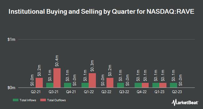 Institutional Ownership by Quarter for Rave Restaurant Group (NASDAQ:RAVE)