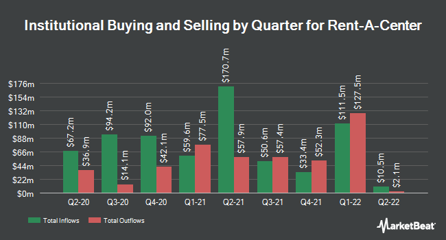 Institutional Ownership by Quarter for Rent-A-Center (NASDAQ:RCII)
