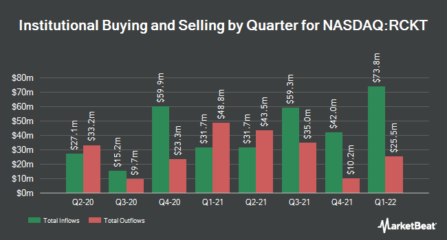 Institutional Ownership by Quarter for Rocket Pharmaceuticals (NASDAQ:RCKT)
