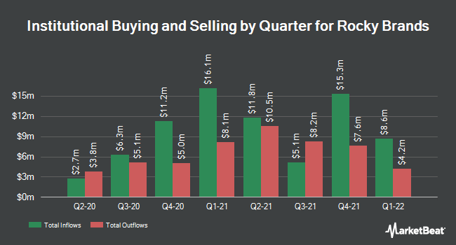 Institutional Ownership by Quarter for Rocky Brands (NASDAQ:RCKY)