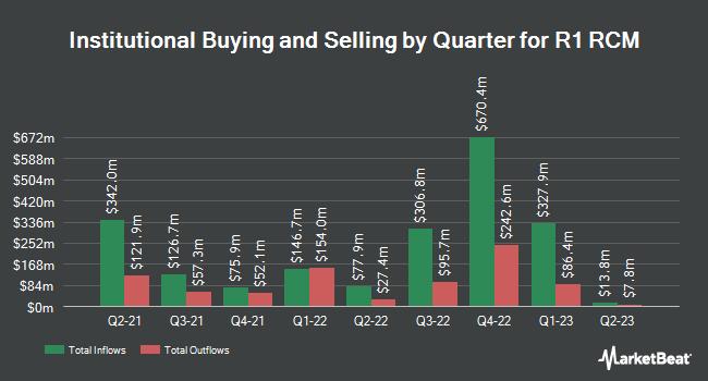 Institutional Ownership by Quarter for R1 RCM (NASDAQ:RCM)