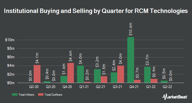 Institutional Ownership by Quarter for R C M Technologies (NASDAQ:RCMT)